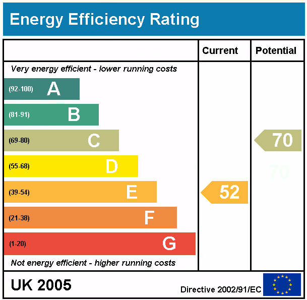 Landlords – Is it time to update your Energy Performance Certificate?